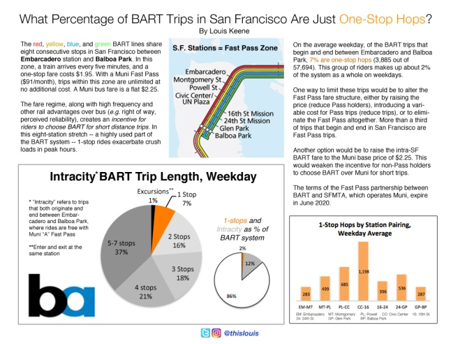1 Stop BART Trips